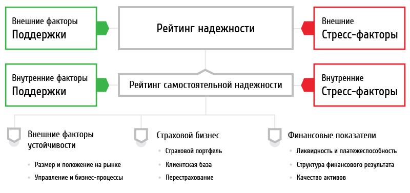 2) страхового бизнеса;