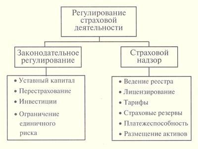 Схема регулирования страховой